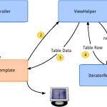 extbase-iterator