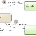 Mozillas Push-Nachrichtenprinzip